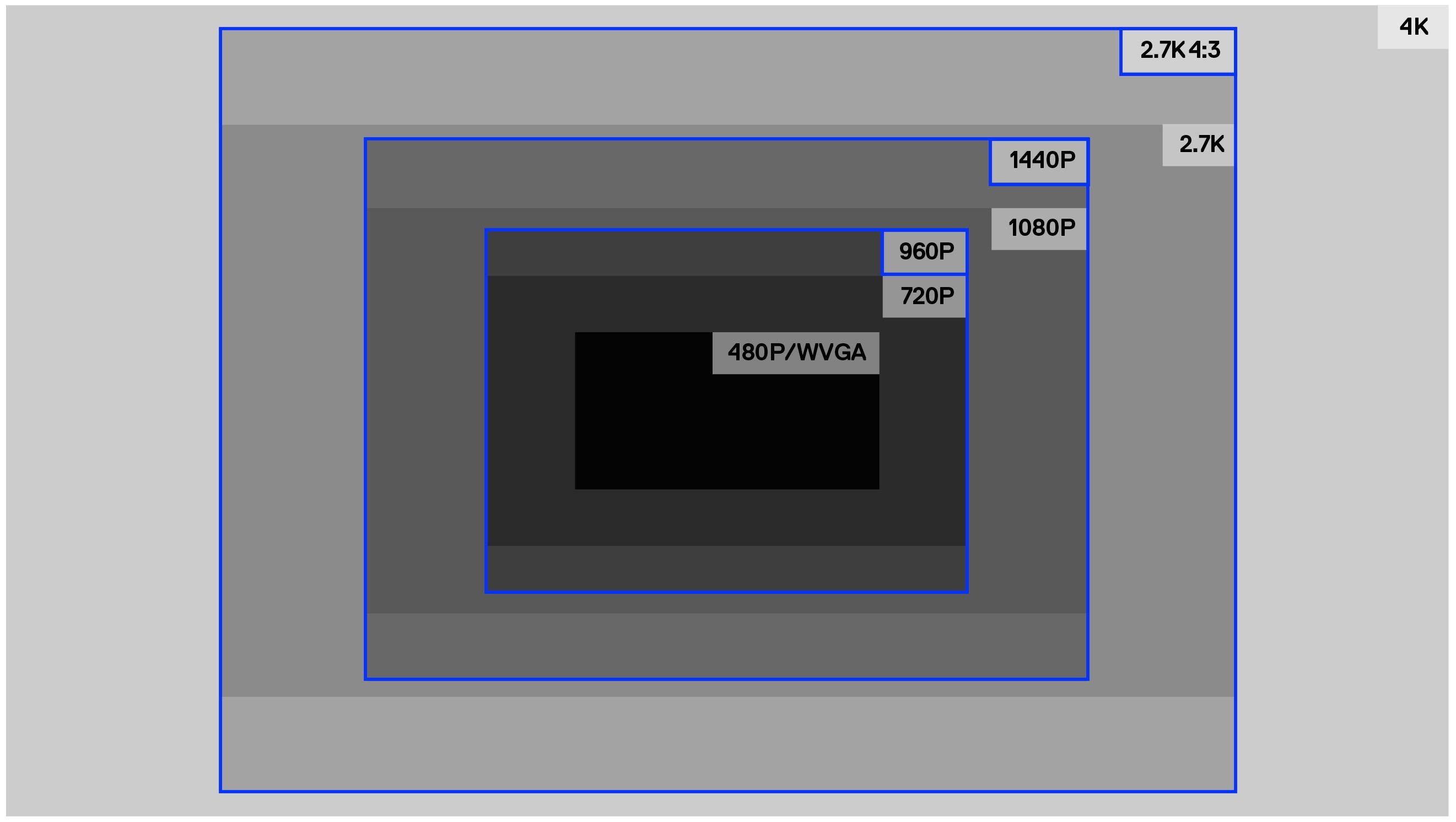 Video Resolutions for HERO7 Cameras